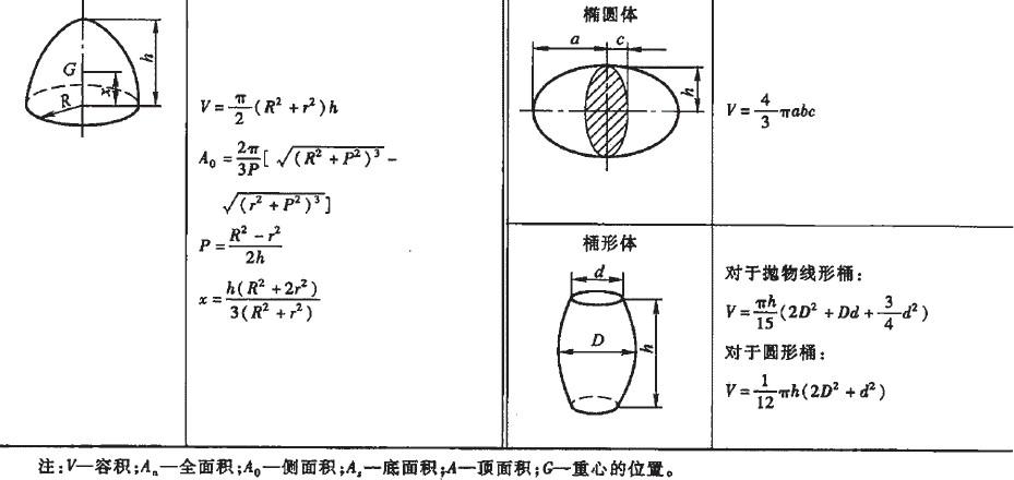 8几何立体图形计算公式(表1.3-24) 立体几何体图形体积、容积、全面积、侧面积、底面积、顶面积、重心等计算公式       此公式也适用于底面积为任意多边形的角锥体。 此公式也适用于底面积为任意多边形的平截角锥体。 (责任编辑:laugh521521)