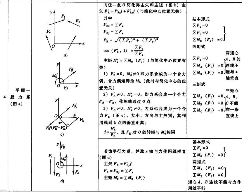 静力学基本公式