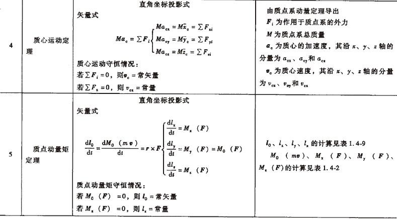 动力学基本公式