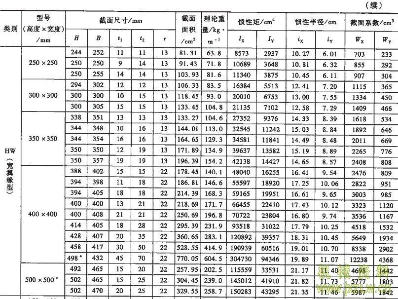 注:1. H型钢的化学成分和力学性能应符合GB/T 700(碳素结构钢)、GB/T 712(船体用结构钢)、GB/T 714(桥梁、