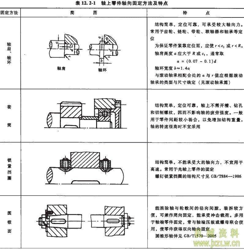 轴的结构设计
