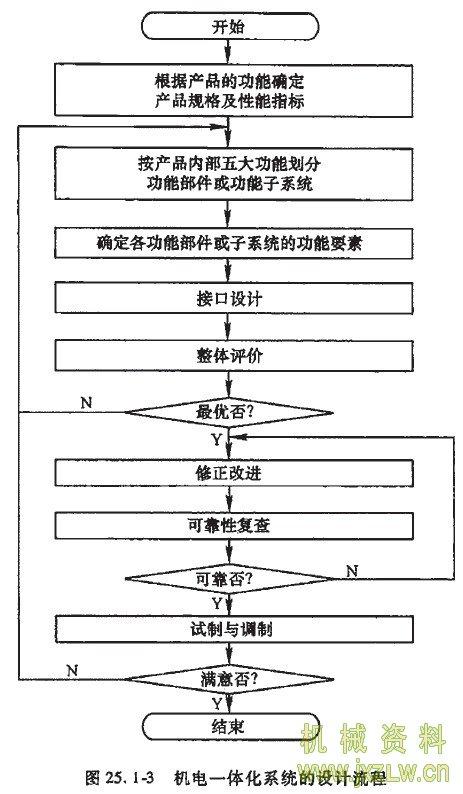 机电一体化系统的设计流程