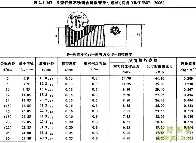 s型钎焊不锈钢金属软管尺寸规格