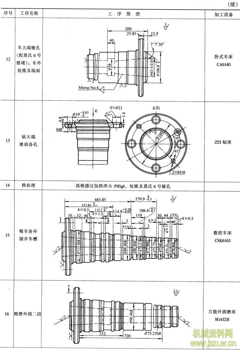 值为0.63~2.5μm。 各类机床主轴是一种典型的轴类零件,图4-1所示为车床主轴简图。下面以该车床主轴加工为例,分析轴类零件的工艺过程。  图4-1 车床主轴简图 §4.2.1 主轴的主要技术要求分析 1.支承轴颈的技术要求 一般轴类零件的装配基准是支承轴颈,轴上的各精密表面也均以其支承轴颈为设计基准,因此轴件上支承轴颈的精度最为重要,它的精度将直接影响轴的回转精度。由图4-1见本主轴有三处支承轴颈表面,(前后带锥度的A、B面为主要支承,中间为辅助支承)其圆度和同轴度(用跳动指标限制)