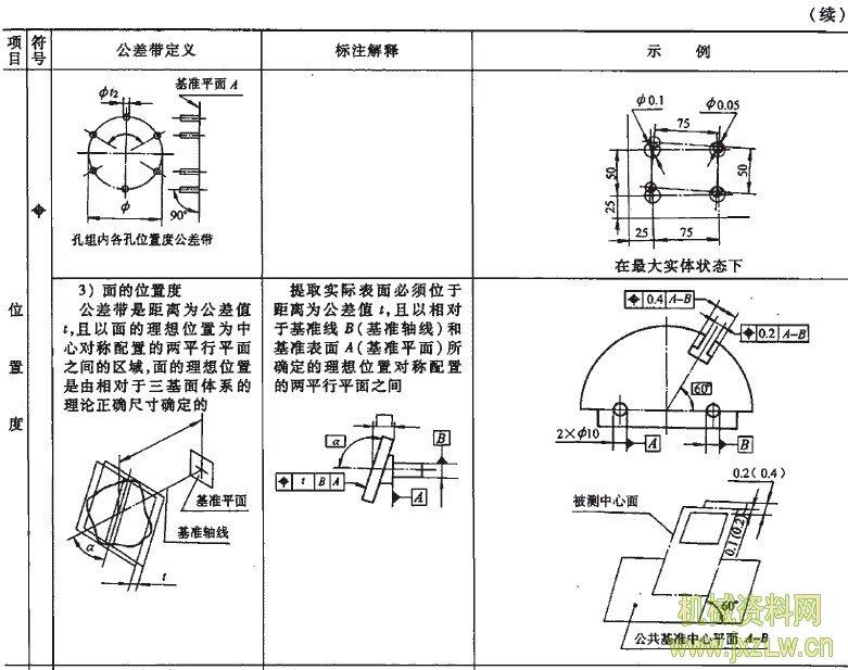 位置度、图纸度、a位置度的同轴带旋转、标注解定义楼楼公差图片