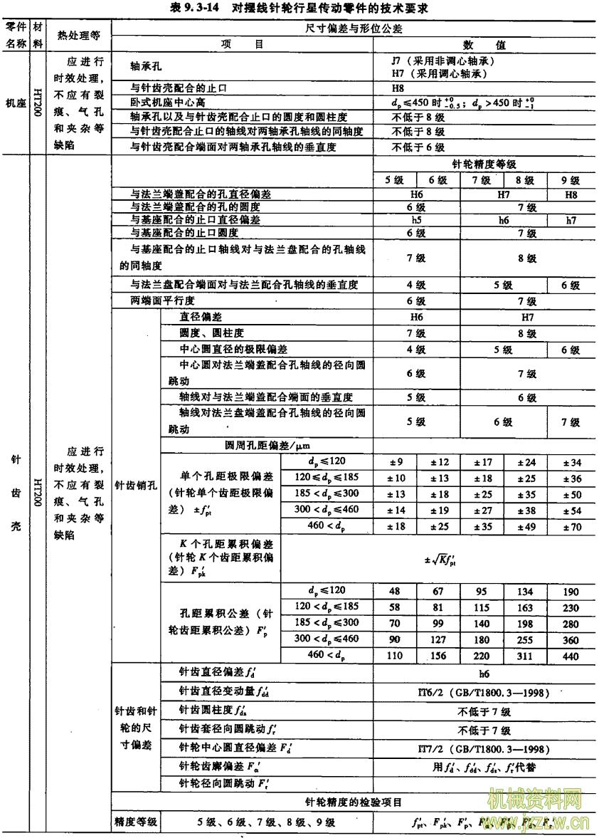 灰铸铁硬度标准_摆线针轮行星传动的技术要求-对零件的要求_机械资料网