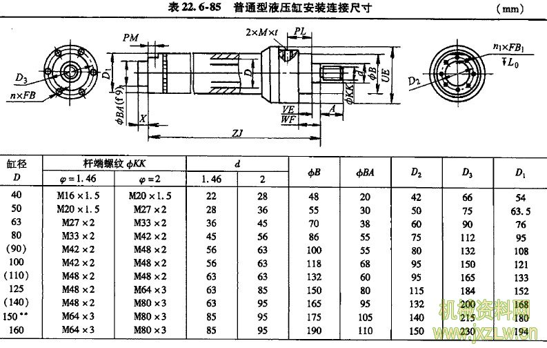 l)普通型液压缸安装连接尺寸见表22.6-85