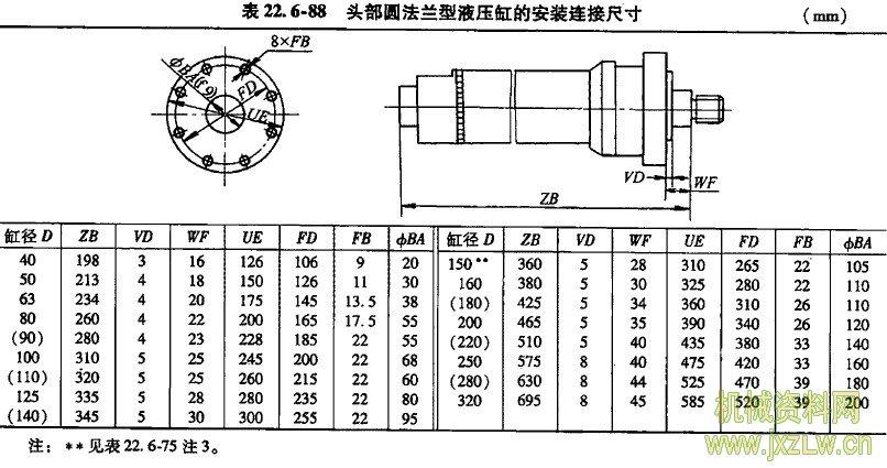 头部圆法兰型液压缸的安装连接尺寸图片