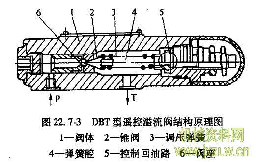dbt型遥控溢流阀的结构原理
