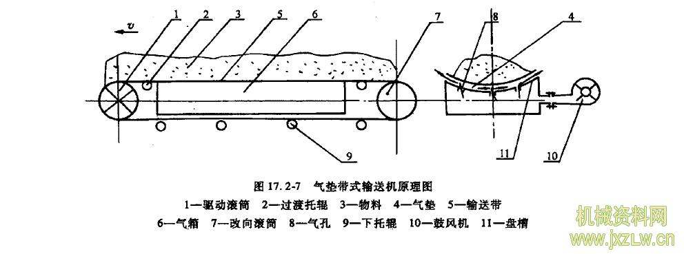 气垫带式输送机工作原理