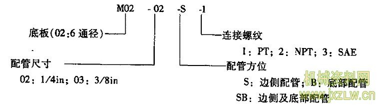 摘要:4.2.7 SWH-G02(10、20)型电磁换向阀 (1)型号说明 (2)技术规格(见表22.7-156)及滑阀机能(见表22.7-157、158) (3)电磁线圈参数(见表22.7-159) (4)特性曲线(见图22.7-81、图22.7-82) (5)标准型换向时间(见表22.7-160) (6)减振型换向时间(见表22.7-161) (7)外形