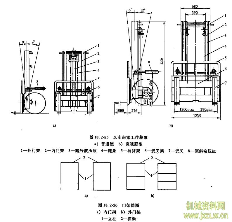 摘要:在装卸、搬运机械中,叉车得到了广泛的应用。叉车主要由动力装置、起重工作装置和底盘等3大部分所组成。其中起重工作装置是叉车进行装卸作业的执行机构(见图18.2-25)图中内、外门架是起重工作装置中的重要组成部分。 门架的结构 如图18.2-25所示,叉车门架是