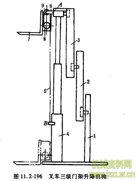 机械资料网 2卷零件设计上 机构    架1,2,3由多级液压缸4带动升降