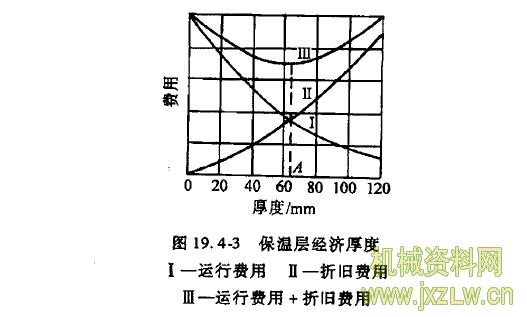 管道保温层厚度计算