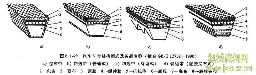 汽车v带结构型式及各部名称