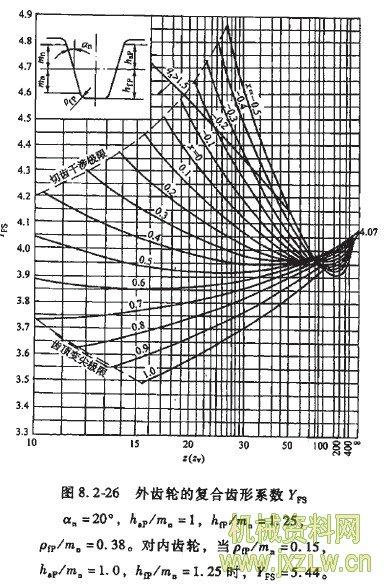 齿轮传动设计与强度校核计算中各参数的确定_机械资料