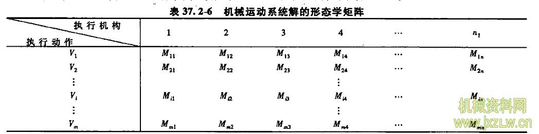 机械系统概念设计的基本方法