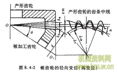 锥齿轮传动设计