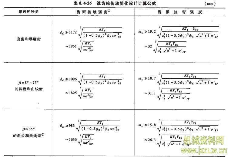 锥齿轮传动简化设计计算公式1