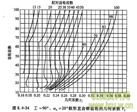 锥齿轮传动的疲劳强度校核计算