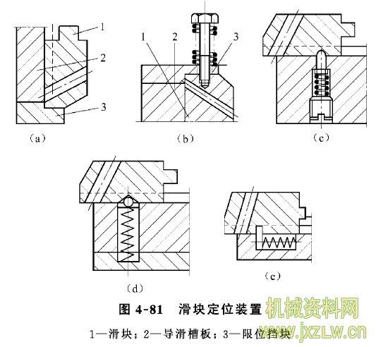 4-64如何设计斜销侧向分型抽芯机构中的滑块和导滑槽? 1.滑块与侧型芯的连接 滑块与型芯的连接有整体式和组合式两种。整体式适于形状 简单易于加工的场合。组合式的加工、维修和更换较方便,能节省 优质钢材,故被广泛采用。 图4-79是几种常见的滑块与侧型芯的连接方式。对于尺寸 较小的型芯,往往将型芯嵌入滑块部分,图a用销钉固定;图b用 骑缝销固定;图d用螺钉顶紧;大尺寸型芯可用燕尾槽连接,如图 c:薄片状型芯可嵌入通槽再用销固定,如图e;多个小型芯采用压 板固定,如图f。滑块常用45钢或T8, T10制造,