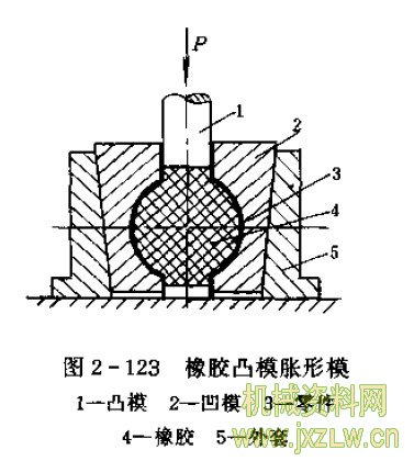 此外,在胀形较复杂的零件时,可采用液压胀形的方法.图片