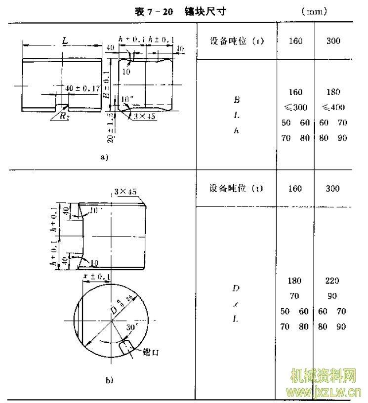 摩擦压力机锻模结构特点是怎样的?  摩擦压力机锻模结构,主要有开式 锻模和闭式锻模两种结构形式。图7- 51为整体式开式锻模。这种锻模与锤 锻模基本相似,也是用燕尾固定在模座 上,其设计方法如同锤锻模。图7-52 为镶块式摩擦压机锻模结构。它采用通 用模架,并用楔铁将模块紧固于通用模 架上,在锻造不同的锻件时,只要更换镶块即可以。镶块的外形 分矩形和圆形的两种,如表7-20图所示。其外形尺寸根据设备 吨位而定,其尺寸可参考表7-20。 模架可采用矩形或圆形通用模架,也可采用方圆通用模架结 构,如图7-53