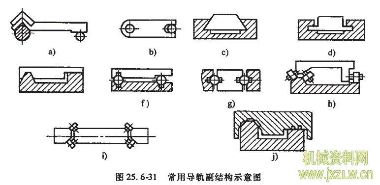 常用导轨副结构示意图