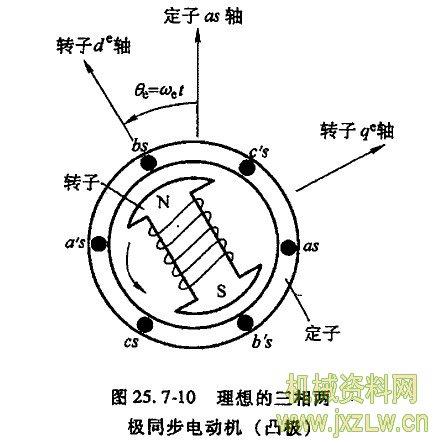 理想的三相两极同步电动机(凸极)