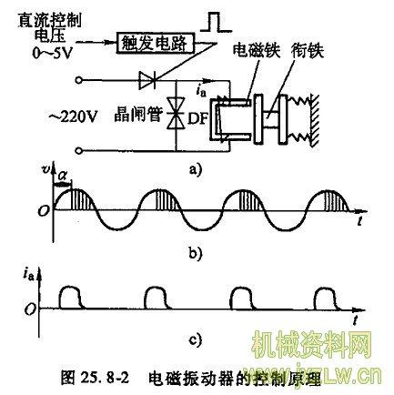步进电动机驱动与控制         溜槽式固体流量计工作原理