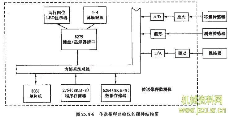 监控仪的硬件结构及其组成电路