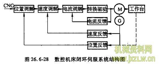 数控机床闭环伺服系统结构图
