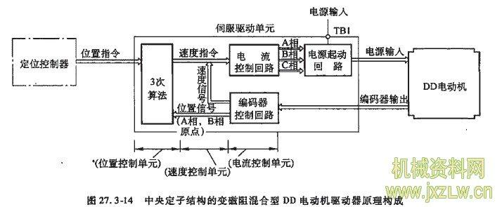 型dd电动机驱动原理构成