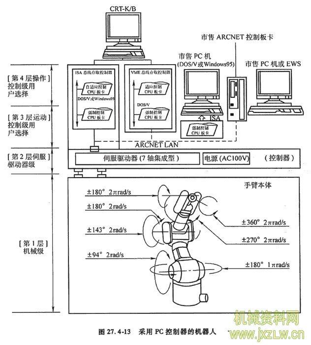 控制系统硬件构成 机器人控制系统的控制器多采用工业控制计算 机、PLC、单片机或单板机等。近年来,正逐渐向开 放数控系统发展。 图27.4-11给出通用功能的接u方式。它的优点 是可以灵活地应对不同数量的传感器,实现各种电路 板卡的通用化。 接口串行化能简化设备之间的连接,将接口的物 理条件或协议标准化,那么接口的利用价值就会大幅 度提高。目前,基本上仅采用LAN方式,按图27.
