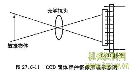 ccd固体器件摄像原理示意图