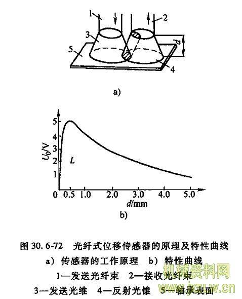 光纤式位移传感器的原理及特性曲线