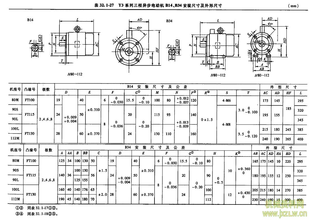Y3系列(IP55)三相异步电动机(摘自JB/T 10447-2004) Y3系列三相异步电动机是在Y系列, Y2系列三 相异步电动机基础上采用新材料,新工艺设计的。该 系列电动机采用优质的冷轧硅钢片作为导磁材料,具 有设什新颖、造型美观、噪声低、转矩高、起动性能好、 结构紧凑、使用维护方便等特点。其效率完全符合 G818613-2002《中小型三相异步电动机能效限定值 及节能评价值》的规定,采用F级绝缘,且全系列沮升 按B级考核,从而大大提高了安全可靠性。 电动机的安装尺寸符合IEC标准规定。 Y3系列