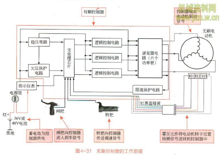 电动自行车-无刷电动机控制器的工作原理 图4-31所示为无刷控制器的工作原理框图。  由图可知,当打开电动自行车的电源锁后,接通电源,由蓄电池为电动自行车进行供 电,指示仪表显示蓄电池的当前状态,同时控制器处于待机准备状态。 当旋动转把时,调速信号通过引线送往控制器中的主处理芯片。控制器中的主处理芯 片根据接收到的信号作出相应反应,并将控制信号和驱动信号送到逻辑电路和功率晶体管 中,再输出电动机控制和驱动信号,使无刷电动机运转。 电动机旋转后,其内部的位置传感器(即霍尔元件)将检测到转子磁极的位置信号,