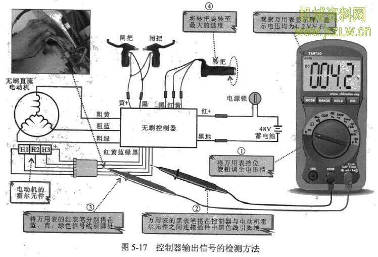 实例4 捷安特牌无刷电动自行车接通电源仪表显示电量满但旋转转把时电动机不启动 故障描述 一辆捷安特牌电动自行车打开电源开关后,仪表盘显示蓄电池满电,扬声器及照明系 统工作也正常,但旋转转把后电动机无任何反应,不启动。 故障分析 根据电动自行车的故障特征,电动茸行车蓄电池供电正常且扬声器和照明系统工作正 常,则表明该电动自行车的蓄电池及电源供电线路均正常,而电动机不启动故障的原因有 以下方面。电动机及其相关的控制电路部分异常;转把、闸把、控制器及电动机本身不良。 具体检测流程如图5-14所示。 由以上检修流