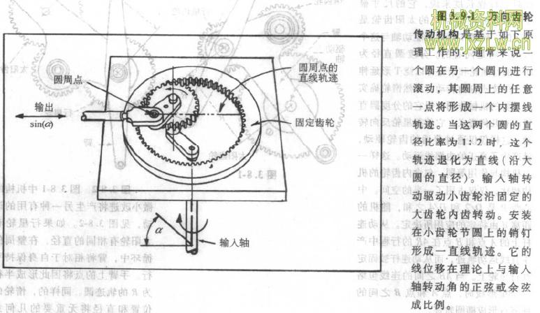 这些齿轮传动机构不需要导轨即可将旋转运动转变为直线运动.