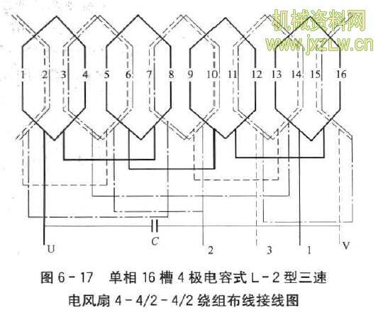 摘要:单相16槽4极电容式L-2型三速电风扇绕组怎样嵌线? 答:(1)主绕组由4只单层绕组组成,调速绕组与辅绕组同相,各有4 只占1/2槽的双层绕组,采用单双层结构,主绕组顺次嵌单层,辅绕组移相 嵌下层,调速绕组嵌上层,各层之间垫绝缘。绕组布线接线如图6-17所 示