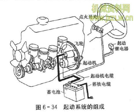 答:(1)电力起动系统简称起动系统,由蓄电浊,起动机和起动控制