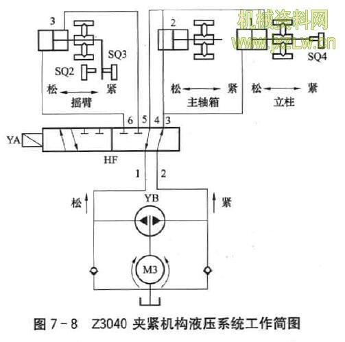 z3040夹紧机构液压系统工作简图图片