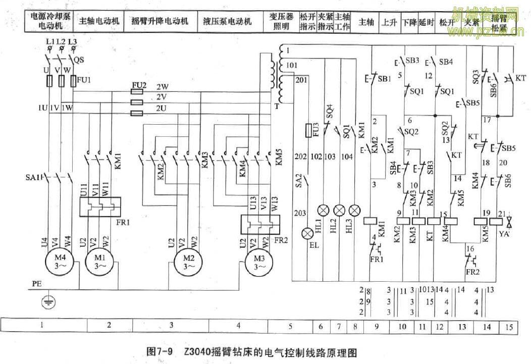 怎样读z3040型摇臂钻床电气原理图?