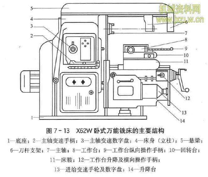 x62w卧式万能铣床的主要结构