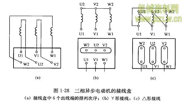任务2 三相异步电动机的结构和工作原理  电动机是依据电磁感应原理实现能量转换的,所以其内部耍构成完整的磁路和独立的电路。带电导体要有绝缘,还要有构成电动机整体的结构支撑部分。 一、三相异步电动机的基本结构 交流电动机可分为异步电动机和同步电动机两大类,异步电动机又分为三相异步电动机和单相异步电动机。三相异步电动机主要用作电动机,去拖动各种生产机械。和其他电动机比较,它具有结构简单、制造容易、价格低廉、运行可靠、维护方便、效率较高等一系列优点,所以三相异步电动机得到了更加广泛的应用。三相异步电动机的缺点是