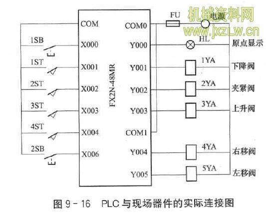 怎样编制搬运机械手控制plc与现场器件的实际连接图?