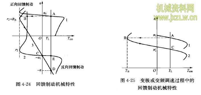 任务4 超重机回馈制动控制  起重机下放重物时,将电动机的电源相序改变,当重物加速下降到一定速度使电动机转速超过同步转速时,电动机处于发电状态,将重物的位能转化为电能回馈给电网。  一、 起重机下放重物时的回馈制动 所谓回馈制动,是指三相异步电动机转子实际转速超过同步速的—种制动状态。当异步电动机因 某种外因,例如起重机在位能负载作用下,使转速n高于同步转速n1,即n>n1时,s<0.即 s=n1-n/n1<0 (4-4) Tem与n相反,其机械特性如图4-24所示,是第一象