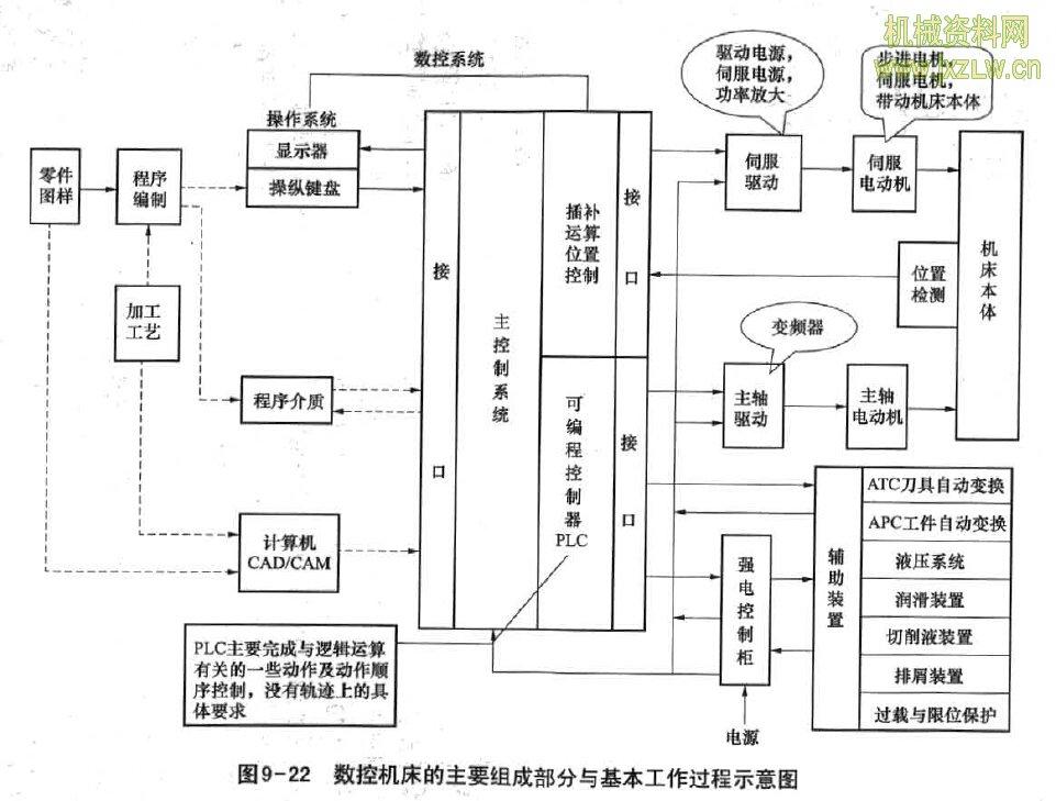 单CPU结构CNC系统的硬件结构是怎样的? 答:(1)单CPU结构CNC系统的基本结构包括CPU、总线、I/O接 口、存储器、串行接口和CRT/MDI接口等,还包括数控系统控制单元部件 和接口电路,如位置控制单元、PLC接口、主轴控制单元、速度控制单元、 穿孔机和纸带阅读机接口以及其他接口等。如图9-23所示为一种单CPU 结构的CNC系统框图。  (2)单CPU结构的CNC系统通常采用总线结构。总线是微处理器赖以 工作的物理导线,按其功能可以分为三组,即,数据总线(DB)、地址总线 (AB)和控制总线(