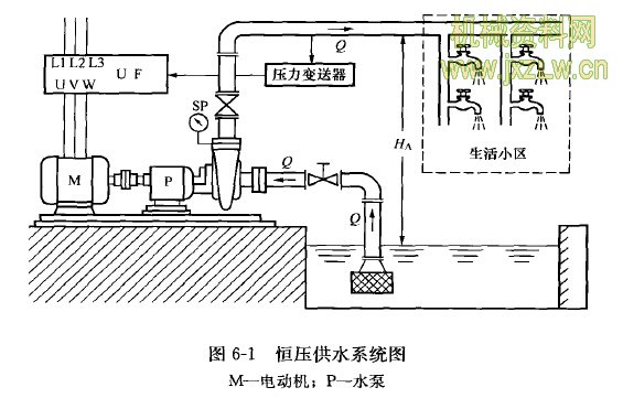 恒压供水系统图